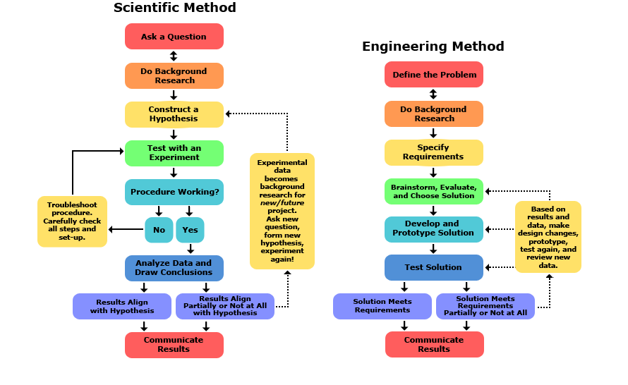 Scientific Method Vs. Engineering Design