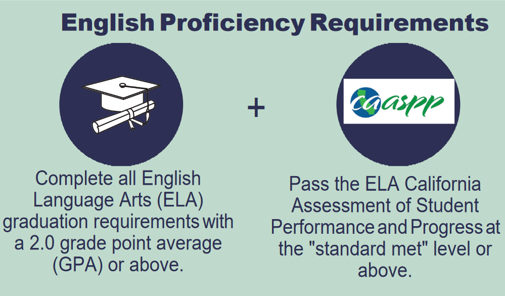English Language Proficiency Requirements